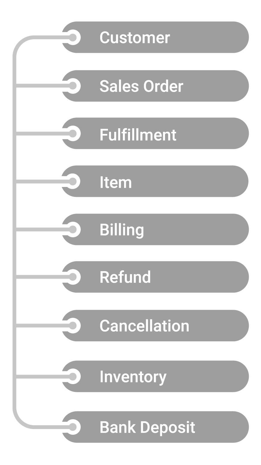 shopify netsuite integration services