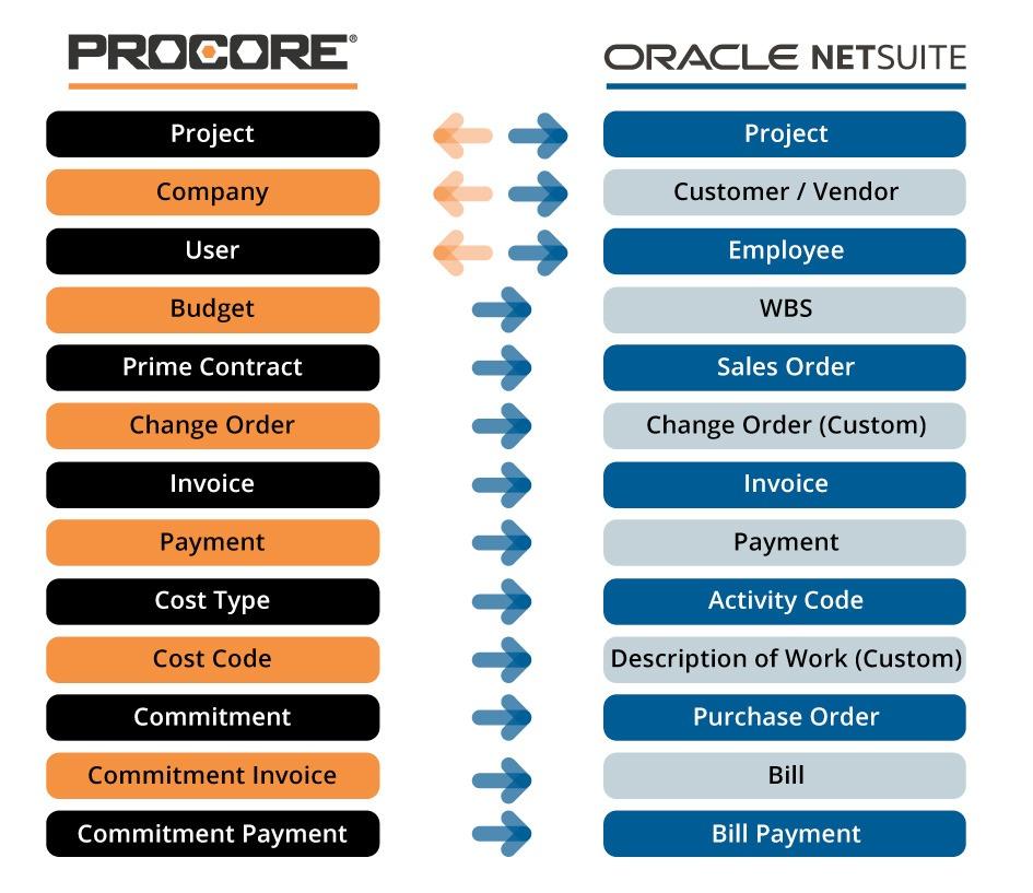 prcore netsuite integration chart