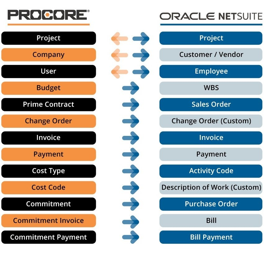 a manufacturer simplifies processes with NetSuite