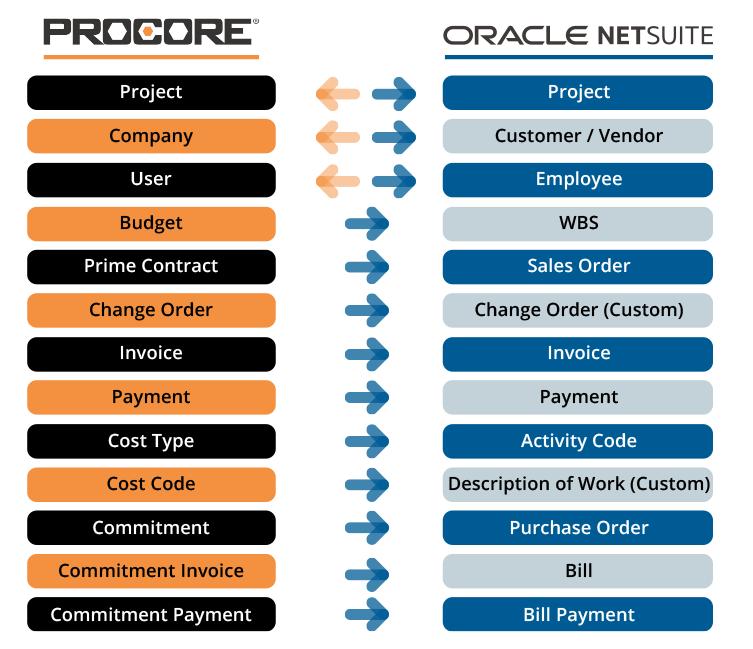 procore vs netsuite integration services